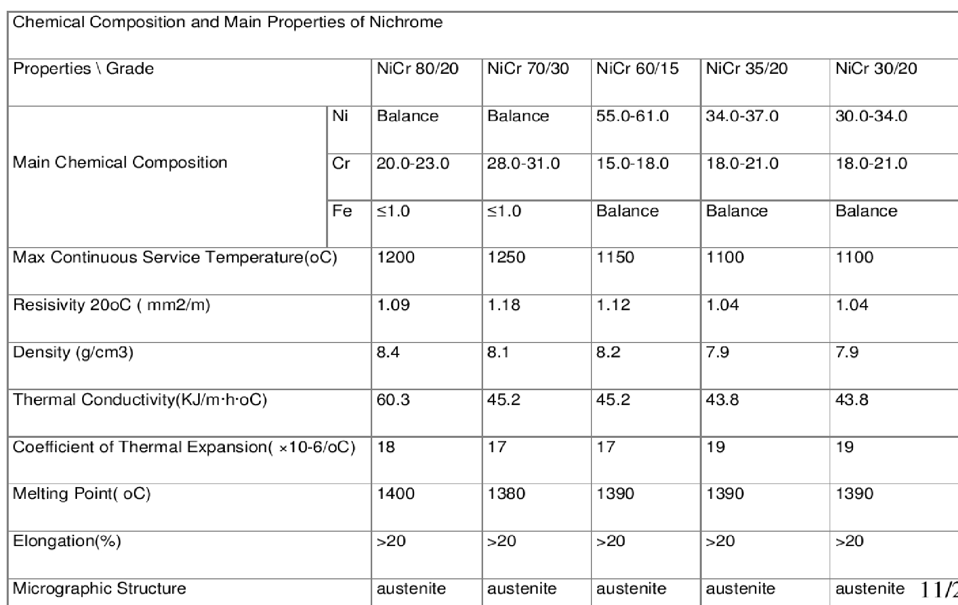 Properties Of Materials By Material